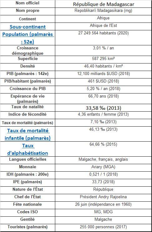 Madagascar BIG DATA données formelles